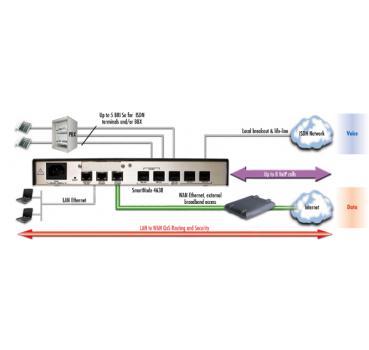 Inalp / Patton - SmartNode SN4634 / SN4634 (SIP / H.323 / MGCP)
