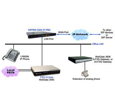 VoIPDistri VoIP Shop - Welltech Wellgate 2540 - 4 port FXO (PSTN